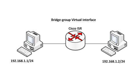 bridging network ports