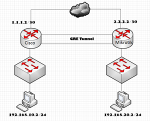 Network topology for LAN-to-LAN data delivery using GRE tunnel between Cisco and mikrotik