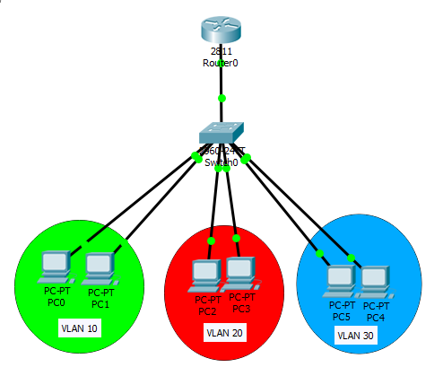 dhcp for vlans