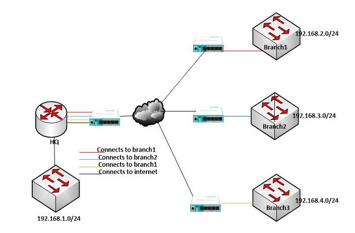 Using Mikrotik EOIP to connect multiple branch offices to the HQ