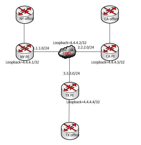 Mikrotik mpls vpls circuit image