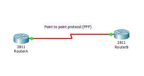 Configure PPP on Cisco router