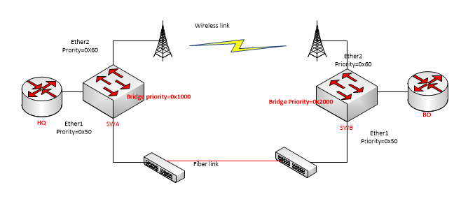 redundant layer two network using rapid spanning-tree