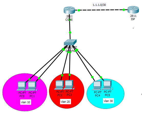 nat for multiple vlans