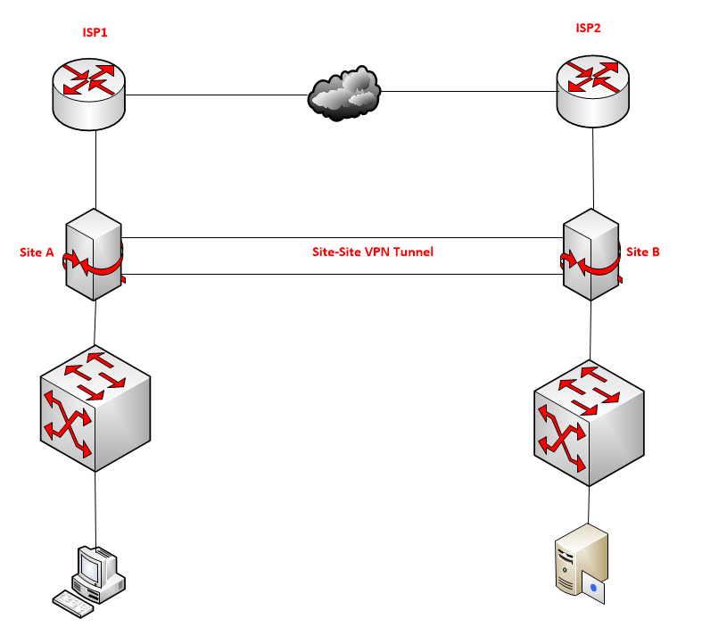 resolve Site-to-Site VPN authentication issue on Mikrotik