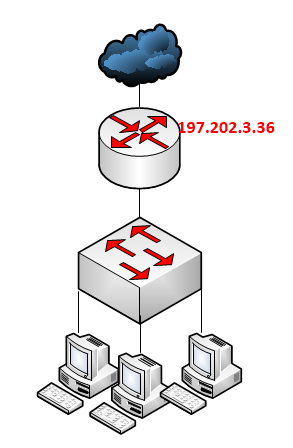 block ports on Mikrotik