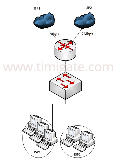 How to configure path control on a cisco router using route-map Cisco Route Map on
