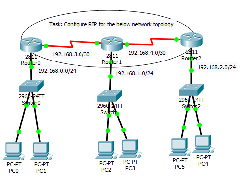 rip on packet tracer