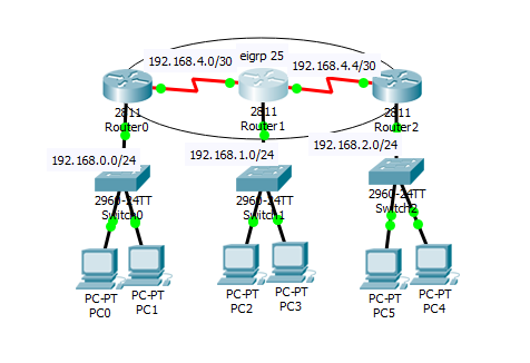 eigrp on network topology with three cisco routers