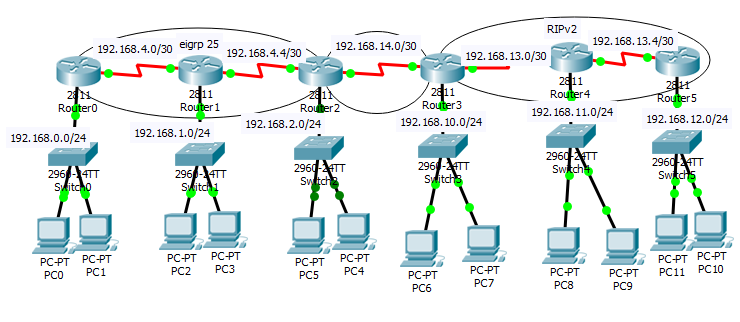 redistribution between eigrp and RIP using the Cisco Packet Tracer