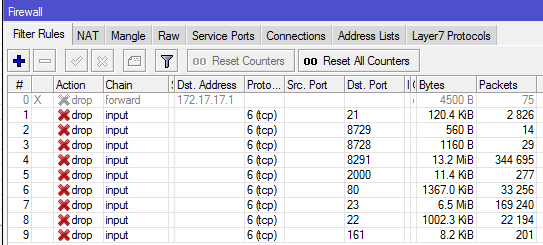 How to spot and resolve Mikrotik http and dns redirect attack