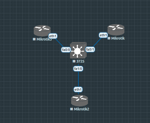 Mikrotik cloud os on eve-ng